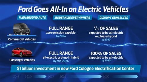 フォードの欧州市場電動化戦略