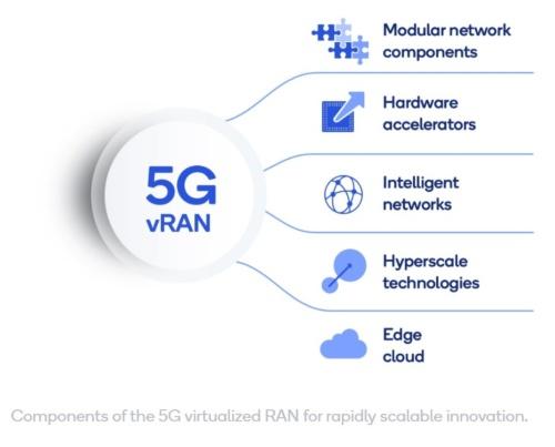 拡張性の高い環境を迅速に構築するための5G仮想RAN構成