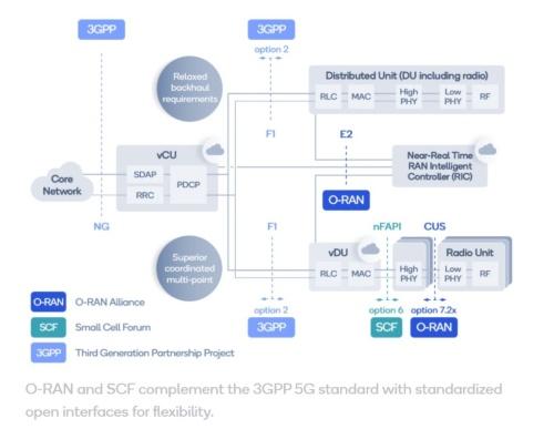 O-RANやSCFでは3GPPの5G標準化仕様を補完する柔軟なオープンインターフェースの標準化に取り組んでいる