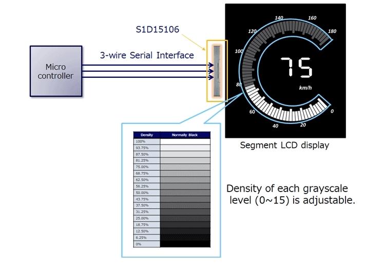 セグメント液晶ドライバーIC「S1D15106」と応用例 (出所:セイコーエプソン)