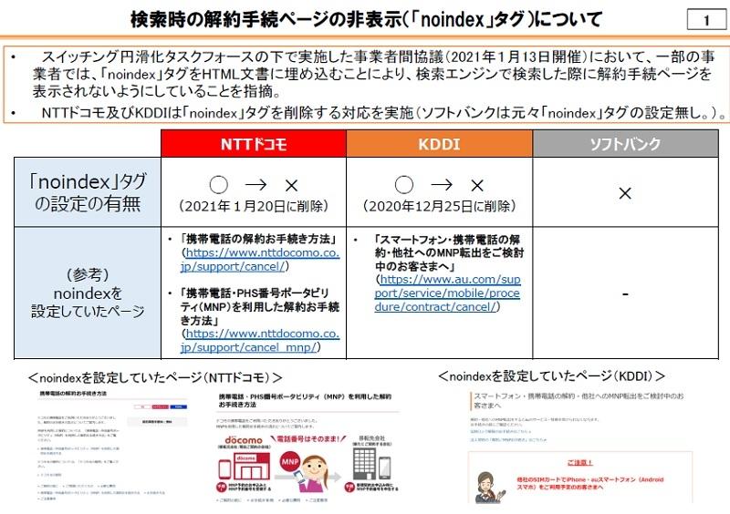 NTTドコモとKDDIは携帯電話の解約手続きを案内するWebページにおいて、検索エンジンにインデックスされないようにする「noindex」タグを設定していた (出所:総務省)