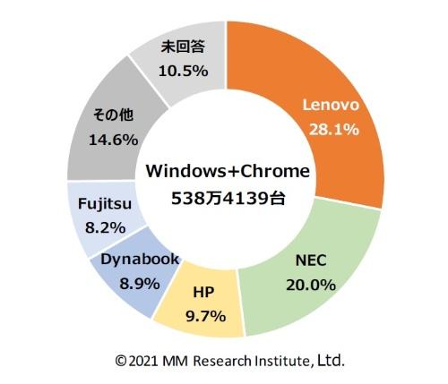 WindowsもしくはChromeOSを搭載するGIGAスクール調達・導入端末のメーカー別シェア(予定を含む)(自治体数 n=1480)