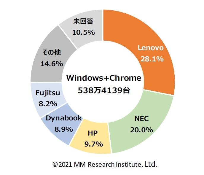 WindowsもしくはChromeOSを搭載するGIGAスクール調達・導入端末のメーカー別シェア(予定を含む)(自治体数 n=1480) (出所:MM総研)
