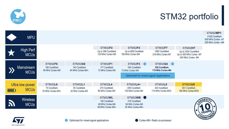 Cortex-MコアMCU「STM32」のポートフォリオ 新製品の「STM32U5」は右下にある黄色のボックス。(出所:STMicroelectronics)