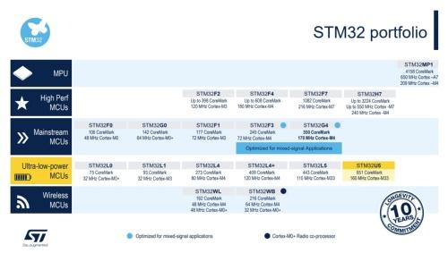 Cortex-MコアMCU「STM32」のポートフォリオ