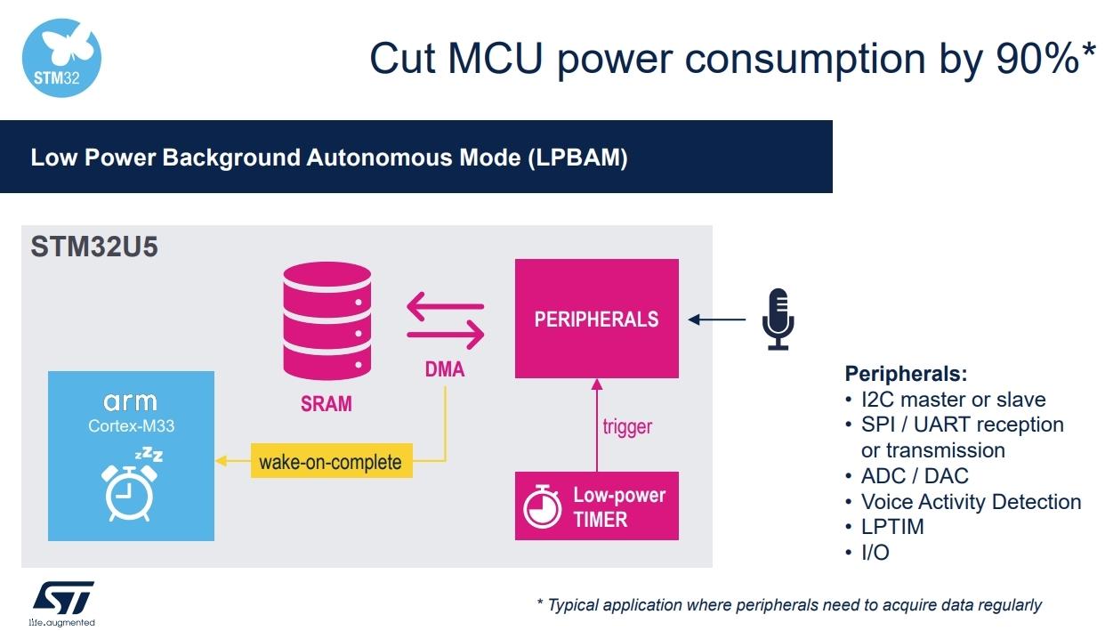 新しい動作モードのLPBAM(Low Power Background Autonomous Mode)の概要 (出所:STMicroelectronics)