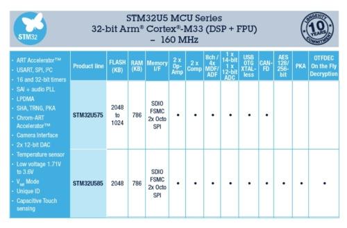 STMU5シリーズは2グループからなる