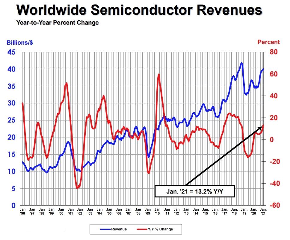 単月の半導体世界売上高(3カ月移動平均値)と前年同月比の推移 (出所:WSTSおよびSIA)