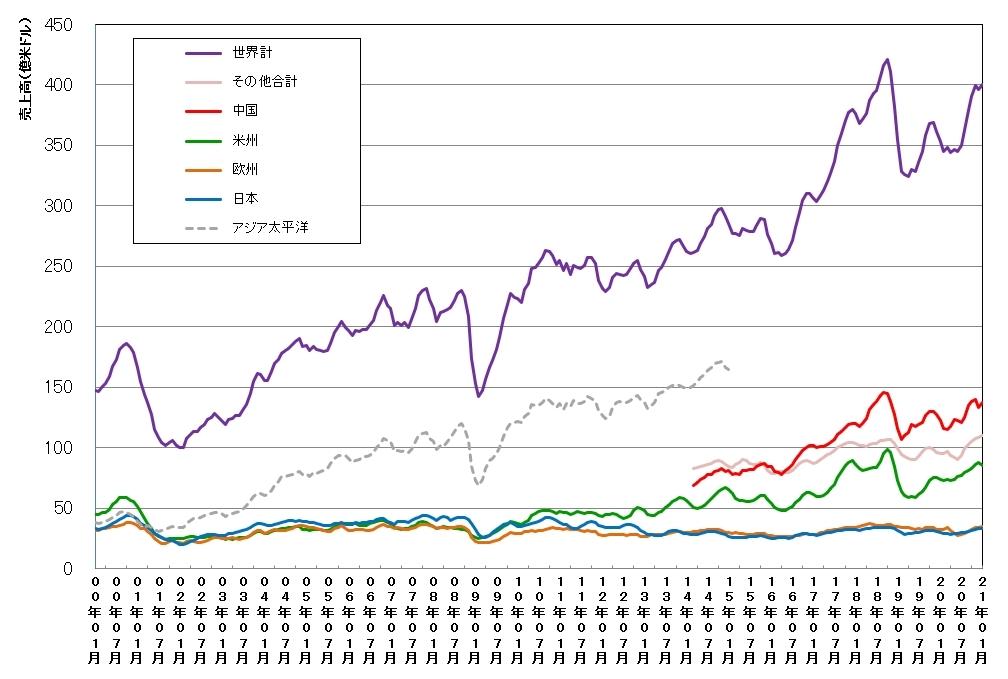 世界および地域別の単月の半導体売上高(3カ月移動平均値)の推移 (SIAおよびWSTSのデータを基に日経クロステックがグラフ化)