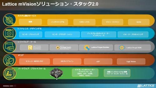 Lattice mVision Solutions Stack 2.0の構成