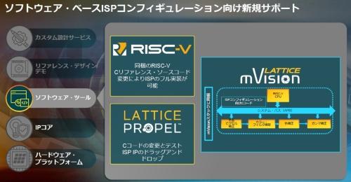 FPGAベースのプロセッシングシステム設計ツール「Lattice Propel」をサポート