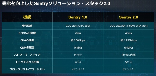 Sentry 1.0とSentry 2.0を比較