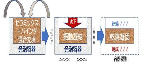 図3 沈降法のプリフォーム成形技術