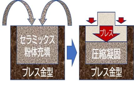 図4 プレス法のプリフォーム成形技術 セラミックス粉末とバインダーをプレス成形によって固め、焼成する。(出所:アドバンスコンポジット)