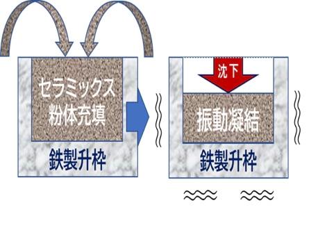 図5 粒子充填法のプリフォーム成形技術 充填したセラミックス粉末に振動を加えて締め固める。(出所:アドバンスコンポジット)