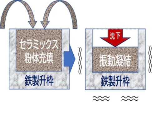 図5 粒子充填法のプリフォーム成形技術
