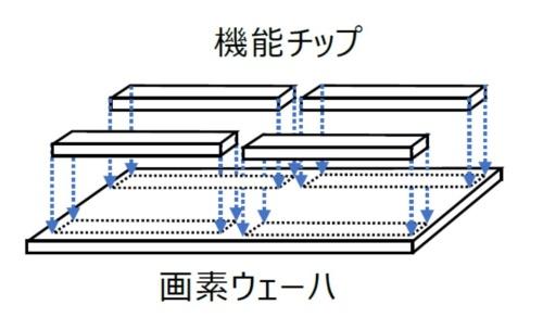 「Chip on Waferプロセス技術」による素子構造の概略
