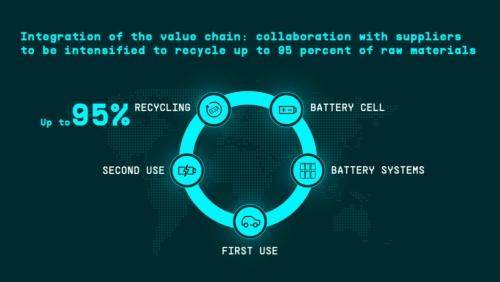電池生産のクローズド・ループ