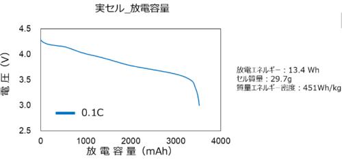 放電レート特性