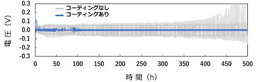 コイン型Li対称セルの充放電試験結果