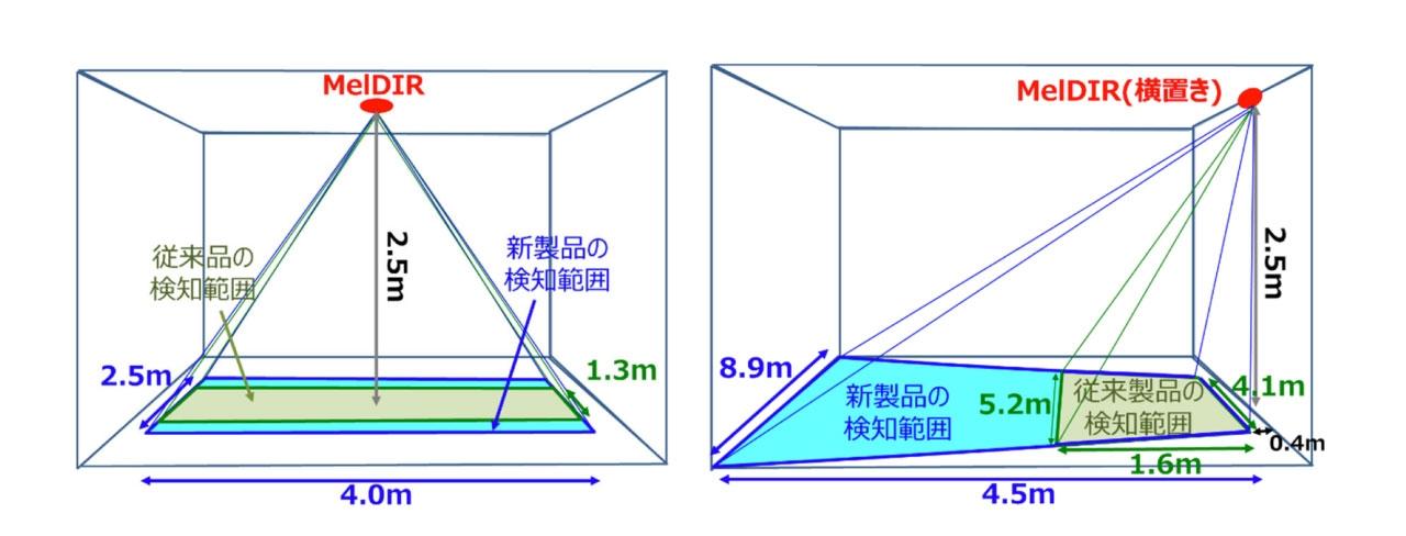 新製品の検知範囲 左図は、新製品を天井中央に真下に向けて取り付けた場合。検知範囲は、同社従来品に比べて約2倍に広げられる。右図は、新製品を天井の端部に横向きで取り付けた場合。検知範囲は、同社従来品の約4倍に拡大できる。(出所:三菱電機)