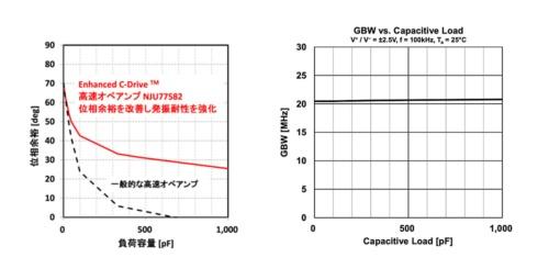 位相余裕とGB積の負荷容量依存性