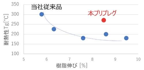 図:新開発のプリプレグと従来品の比較