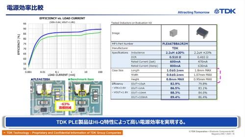 新製品の変換効率特性と外形寸法