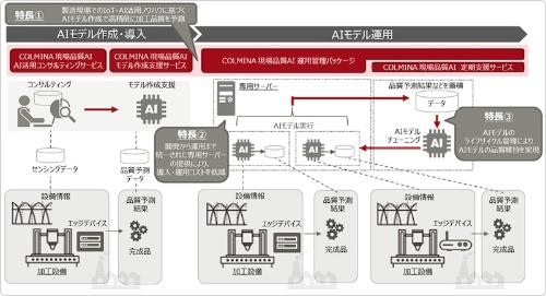 図:「FUJITSU Manufacturing Industry Solution COLMINA 現場品質AI 運用管理パッケージ」(現場品質AI)の全体イメージ