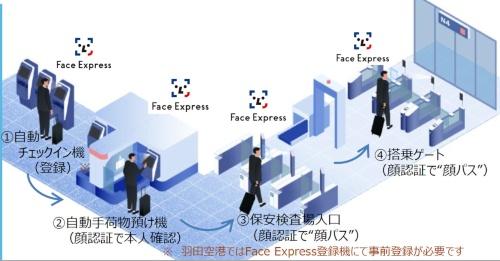 顔認証による搭乗関連の手続きの流れ