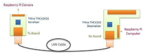 新製品を適用した場合のデータ伝送システム構成