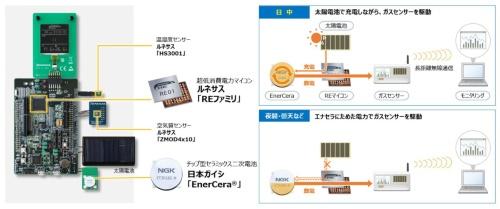 ワイヤレス屋外空気質センシングシステムのリファレンスデザインの実装例