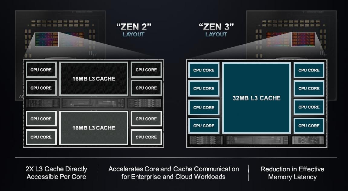 Zen 2では4つのCPUコアがL3キャッシャを共有(左)、Zen 3では8つのCPUコアがL3キャッシュを共有(右) (出所:AMD)