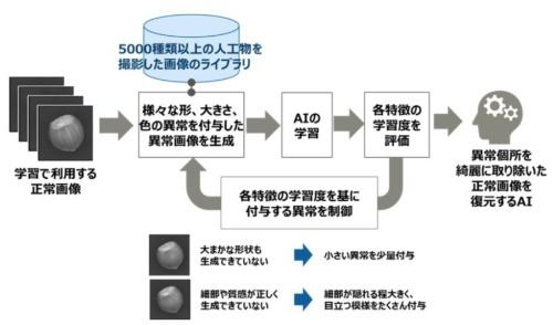 開発したAIモデルの概要