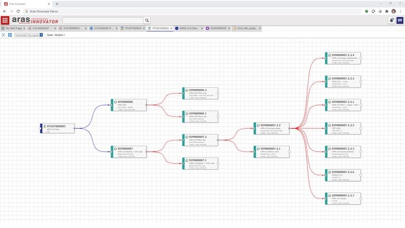 図1:「グラフナビゲーション機能」のイメージ シミュレーションのバージョンを可視化する。(出所:Aras)