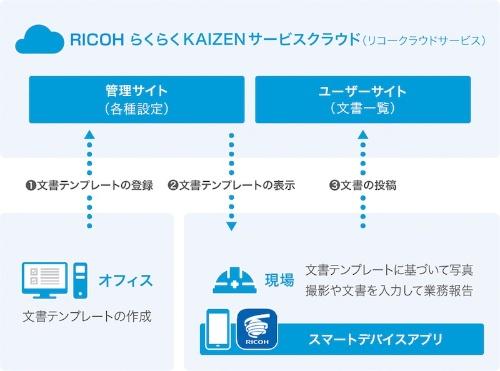 図1:「らくらくKAIZENサービス」の概要(出所:リコージャパン)