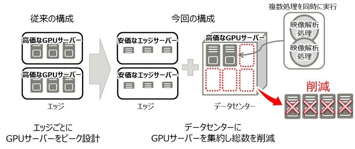 図1:エッジとデータセンターの連携によるシステムコストの削減効果(出所:富士通研究所)