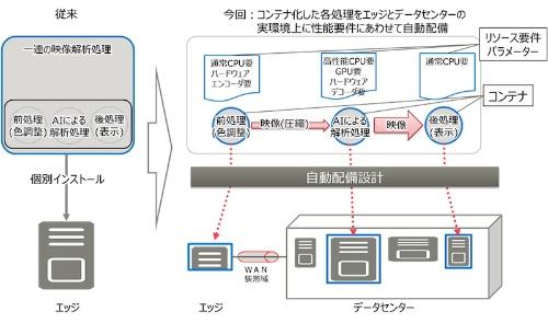 図2:エッジとデータセンターを連携させたシステムの性能を最適化する設計技術(出所:富士通研究所)