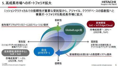 米グローバルロジックの買収で「協創型」ビジネスの拡大を目指す