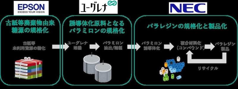 図6:「パラレジンジャパンコンソーシアム」の概要 パラレジンの生産における課題を3つに分け、ワーキンググループとして解決に取り組む。(出所:ユーグレナ・セイコーエプソン・NEC)