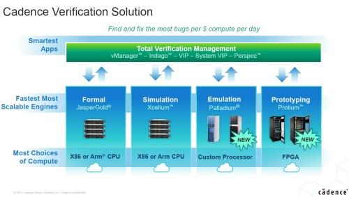 Cadenceが提供するSoC検証環境