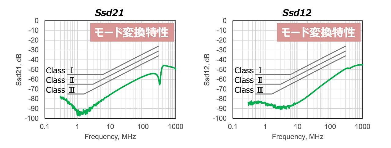 モード変換特性(Ssd21とSsd12) 緑色が新製品の特性である。IEC 62228-3で定められたモード変換特性(DCMR)のクラス3(Class III)を大きく下回る。(出所:TDK)