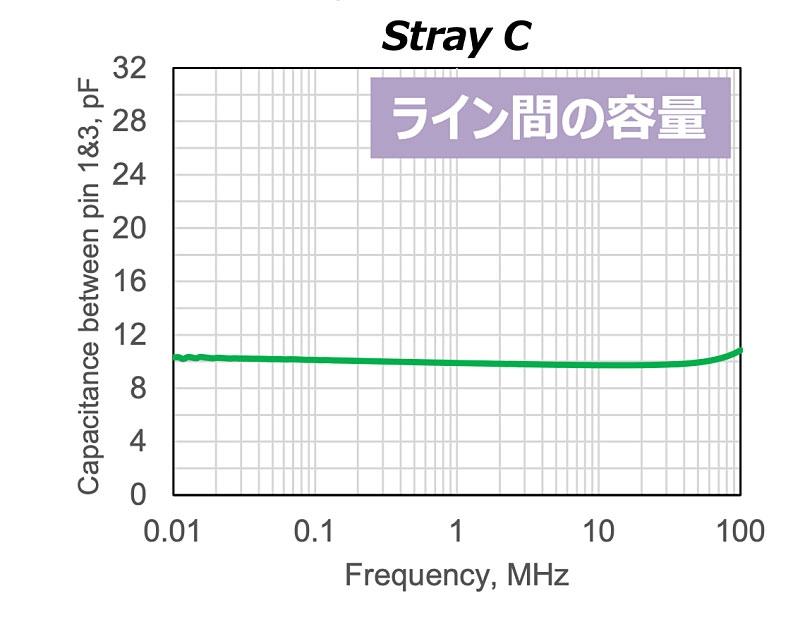 ライン間容量特性 (出所:TDK)