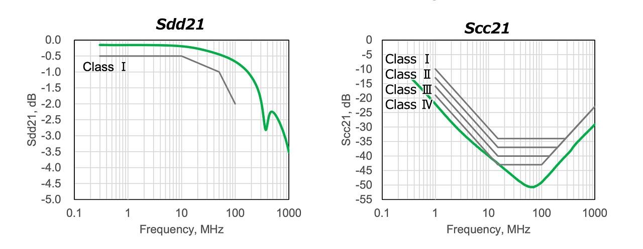 透過特性(Sdd21とScc21) 緑色が新製品の特性である。(出所:TDK)