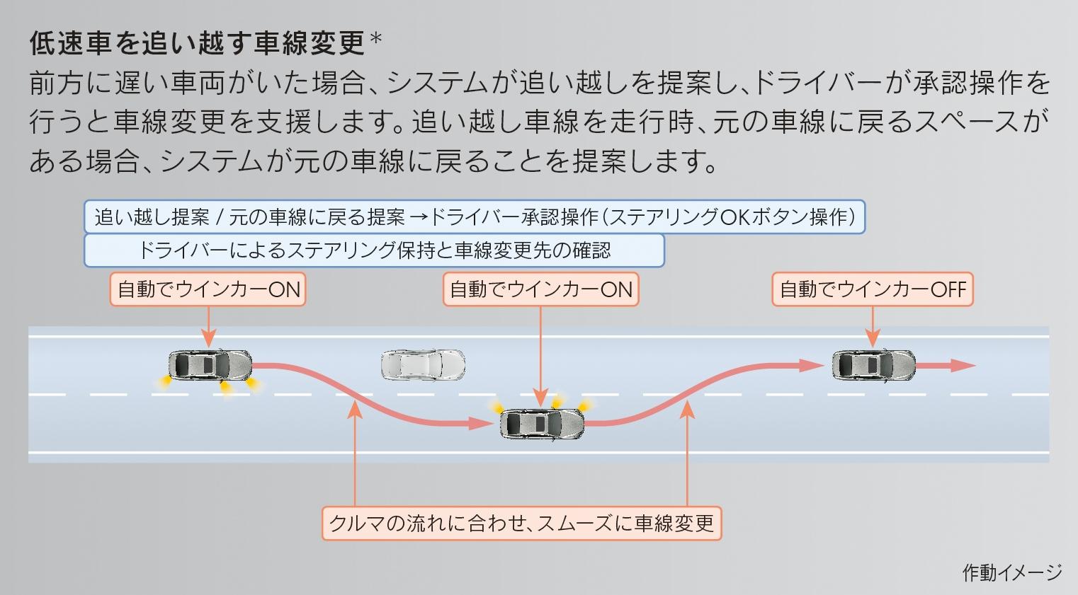 システムが車線変更を提案し、運転者に承認することで実行される (出所:トヨタ)