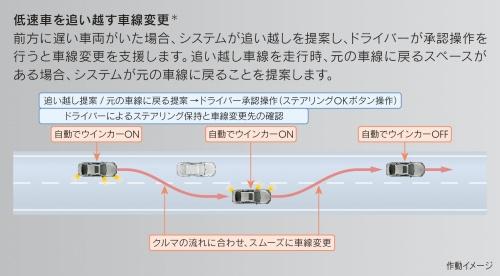 システムが車線変更を提案し、運転者に承認することで実行される
