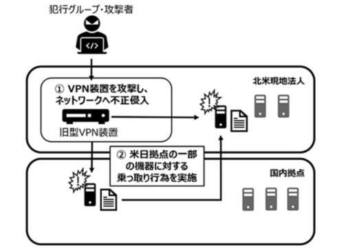 攻撃者は北米のVPN装置から社内ネットワークに侵入した