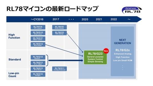 RL78ファミリと新製品