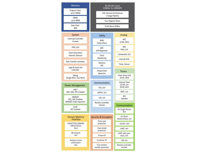 新製品の機能ブロック図 (出所:ルネサス)