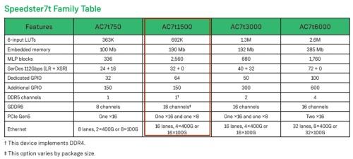 「Speedster7tファミリー」は4製品からなる